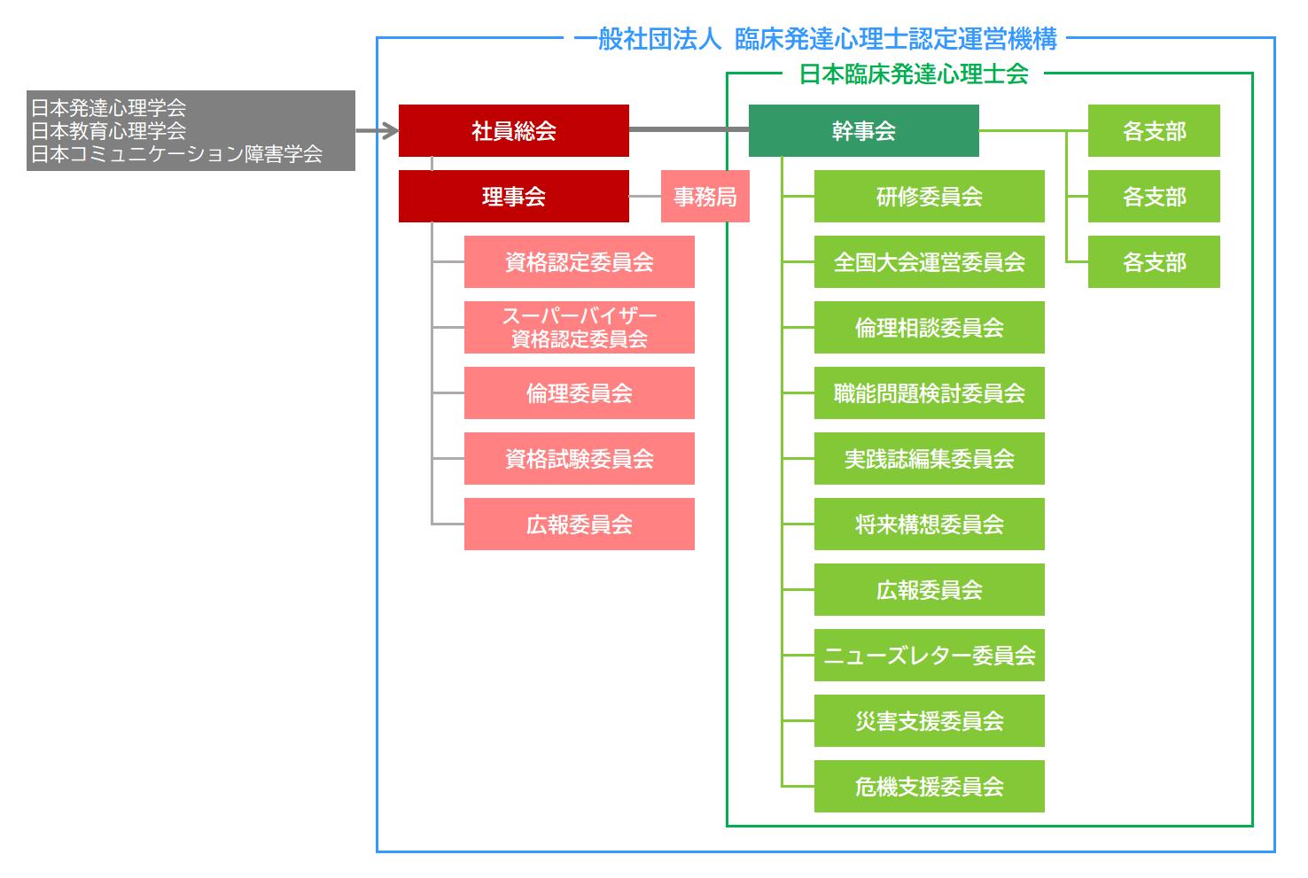 組織図(2020年4月~)